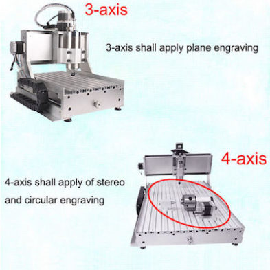 3 Axis vs 4 Axis vs 5 Axis CNC Router