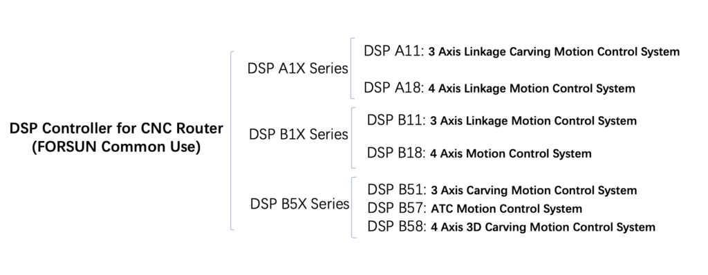DSP Controller Category for CNC Router