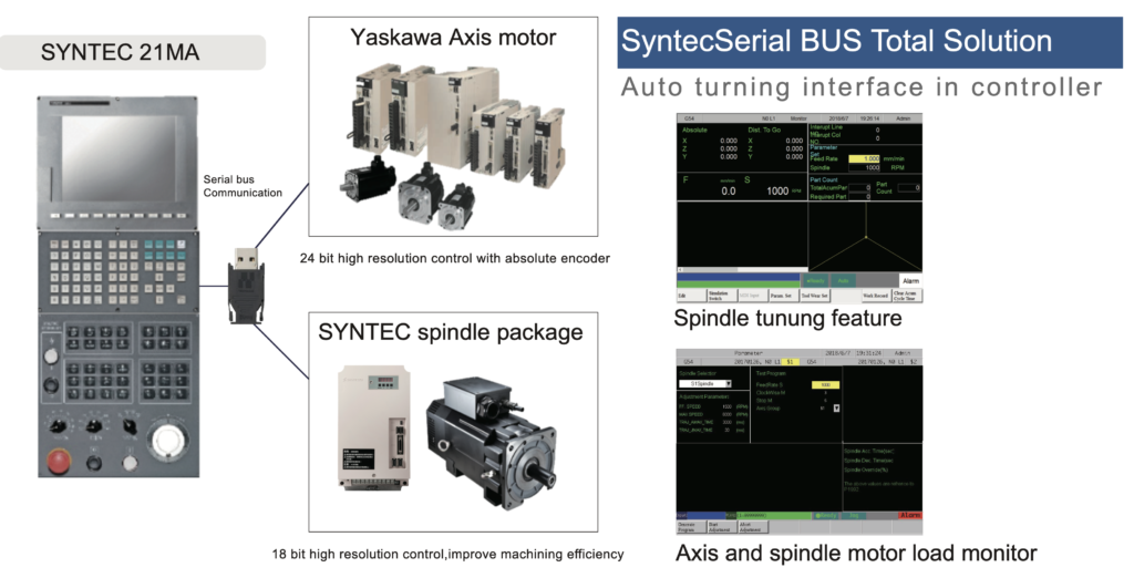 Syntec 21M Series for CNC Router