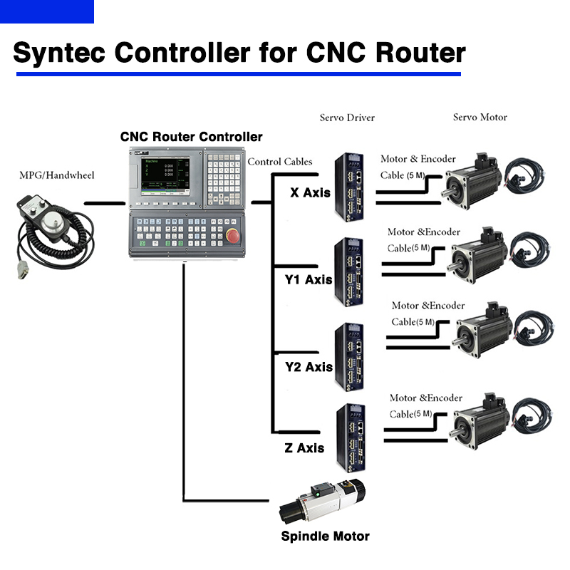 Syntec Controller for cnc router machine
