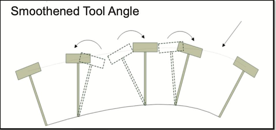 syntec controller for 5 Axis CNC Router