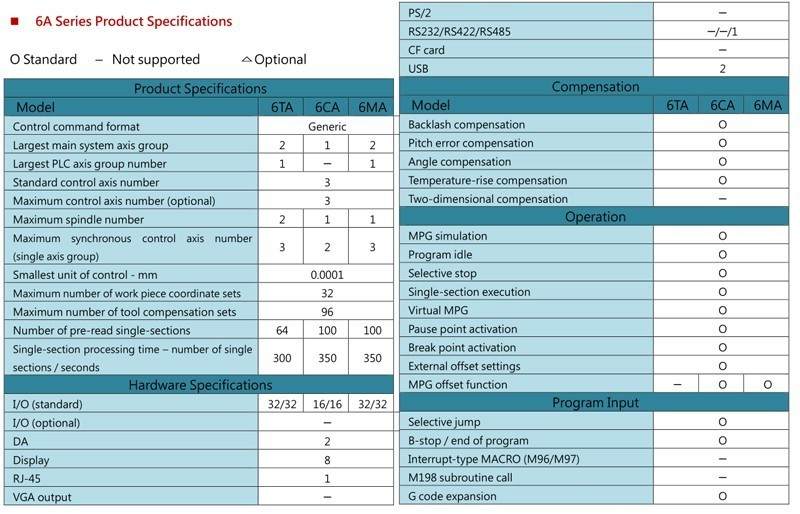 data of 6MA Syntec
