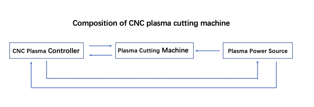 Composition of CNC Plasma Cutter