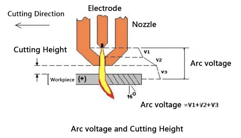 Arc Voltage and Cutting Height