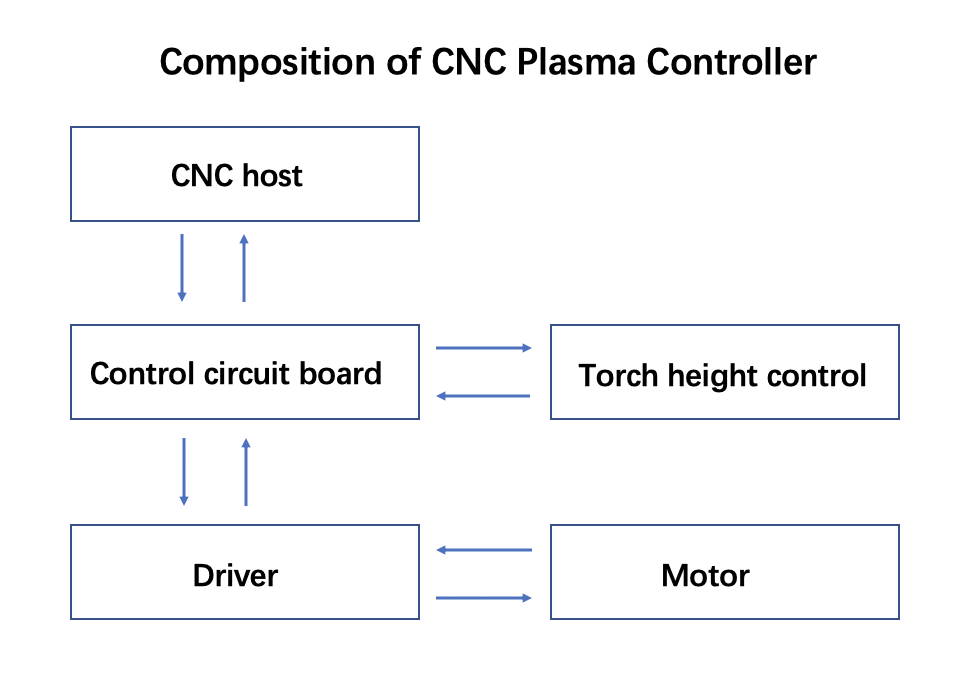 Composition of CNC Plasma Controller