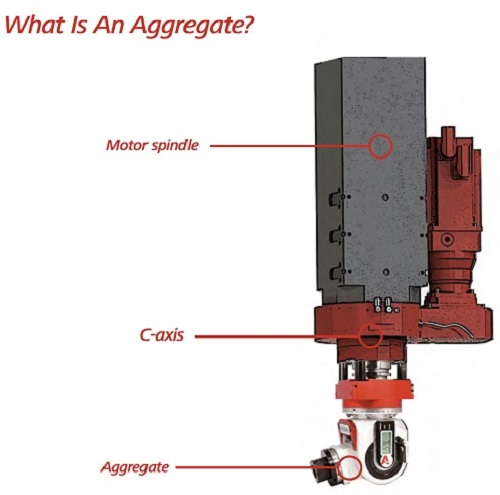 What is a cnc router aggregate